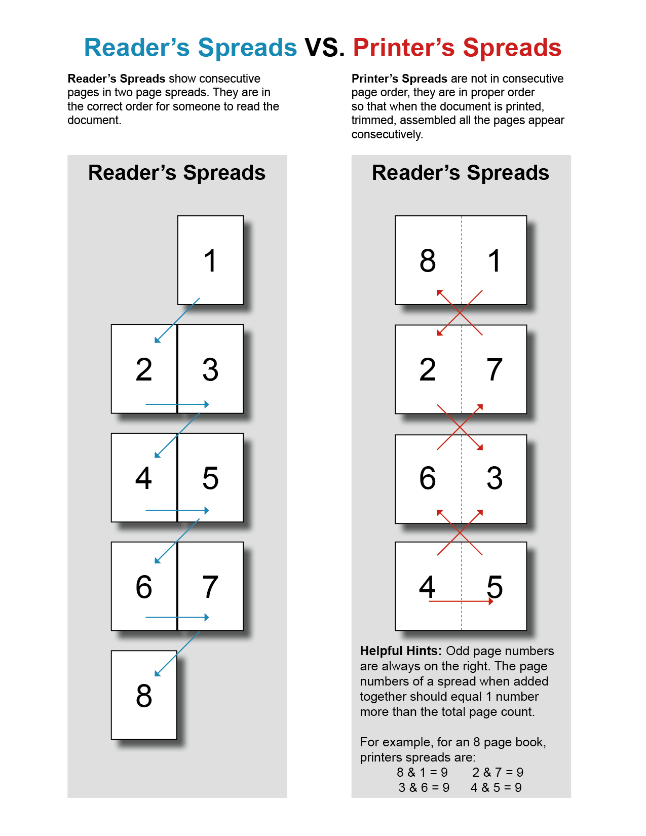 PRINTER'S SPREAD AND READER'S SPREAD IN BOOKLETS
